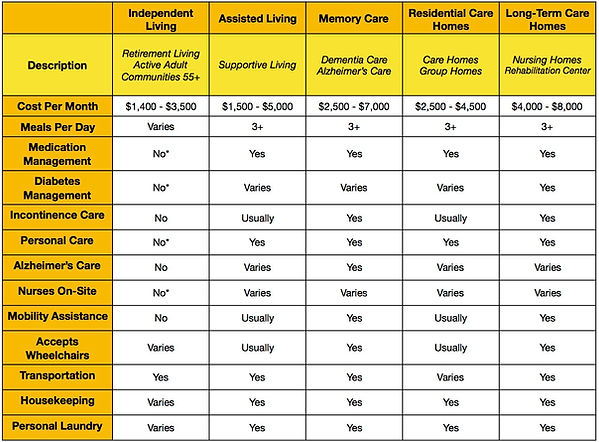 Approx. Senior Housing Costs