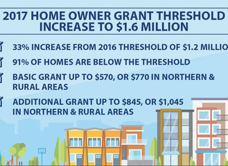 Home Owner's Grant Threshold Increased