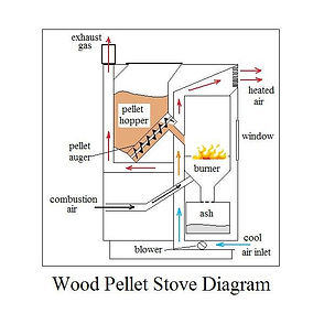 Pellet Stove Diagram