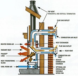 Direct Vent - How it Works