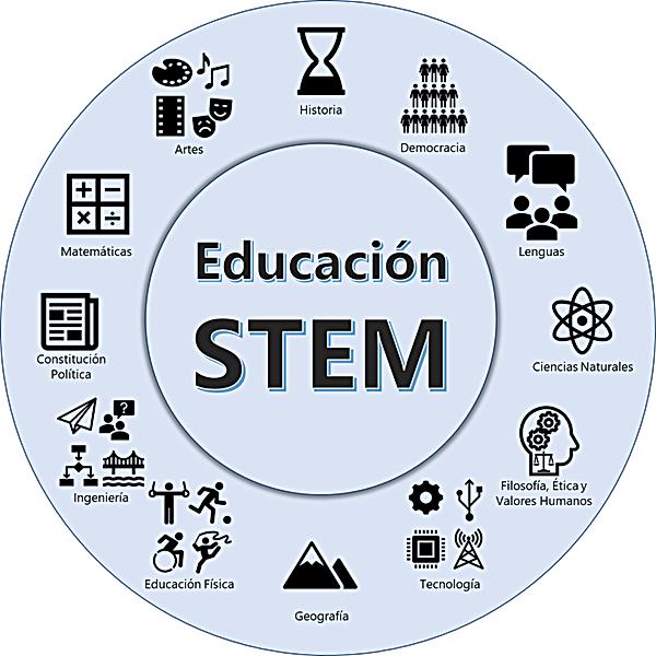 STEM Y LAS AREAS.png