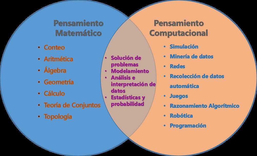 Figura 1. Diagrama de Venn - Pensamiento Matemático + Pensamiento Computacional