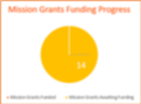 Mission grant progress graph.png