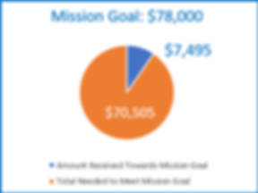 Mission Goal graph.png