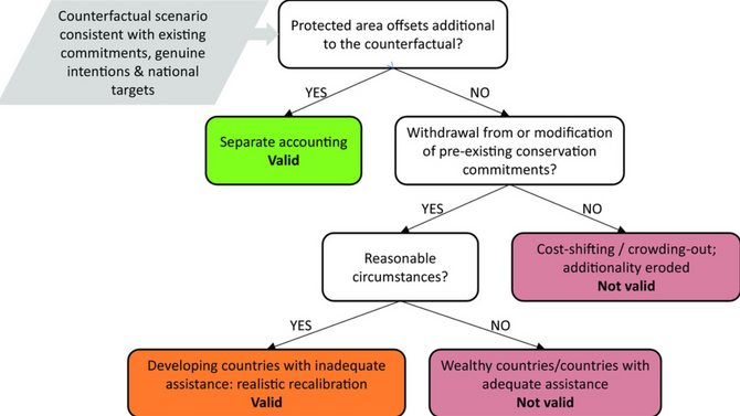 Interactions between biodiversity offsets and protected area commitments: avoiding perverse outcomes