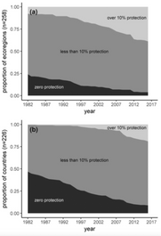 Poor ecological representation by an expensive reserve system: Evaluating 35 years of marine protect