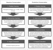 A manifesto for predictive conservation