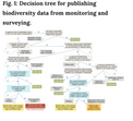 A decision tree for assessing the risks and benefits of publishing biodiversity data