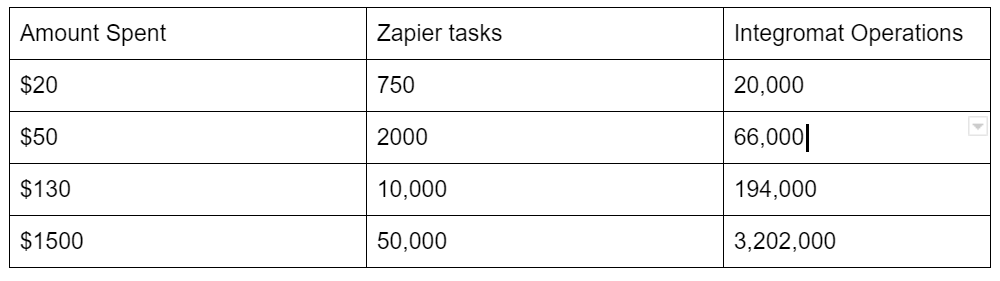 zapier vs integromat pricing comparison