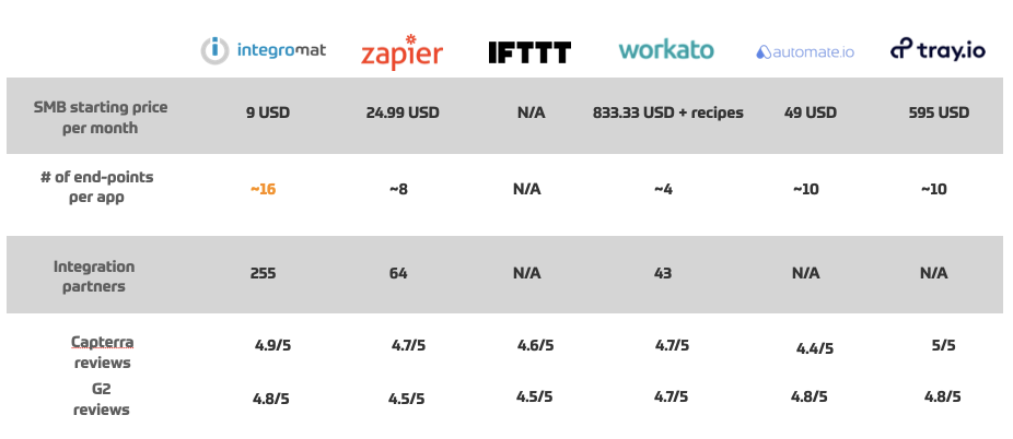 zapier integromat tray.io pricing