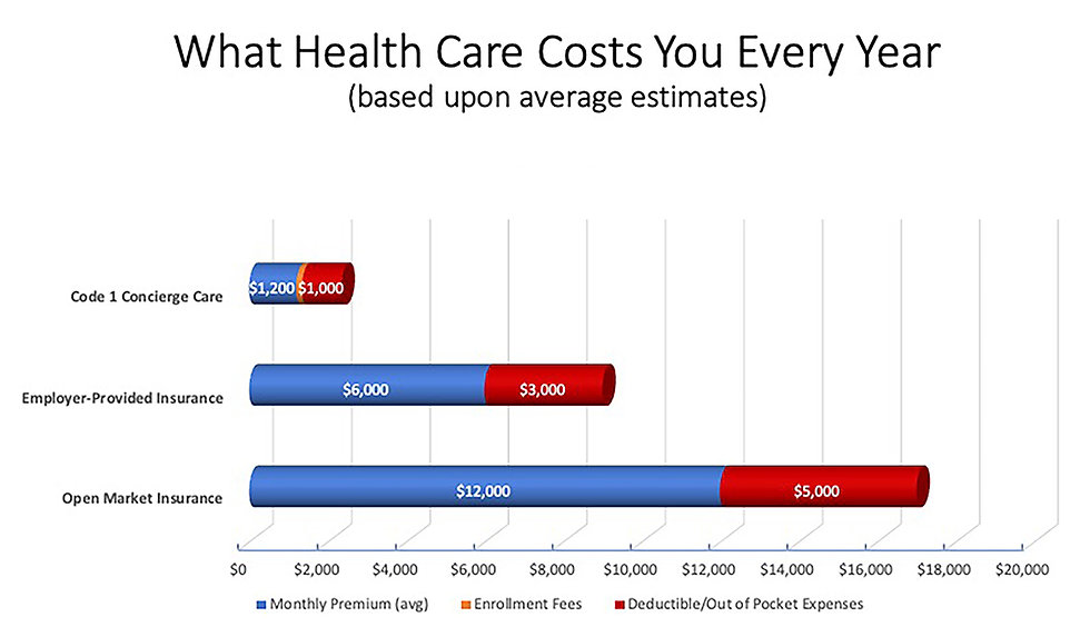What Health Care Costs You Every Year_10