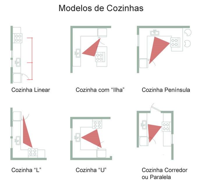 Fonte: www.dca.arq.br