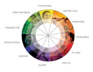 Na figura, você vê os 11 Pilates da vida, os quais precisam estar alinhados e positivos para que se ter uma vida plena e feliz.