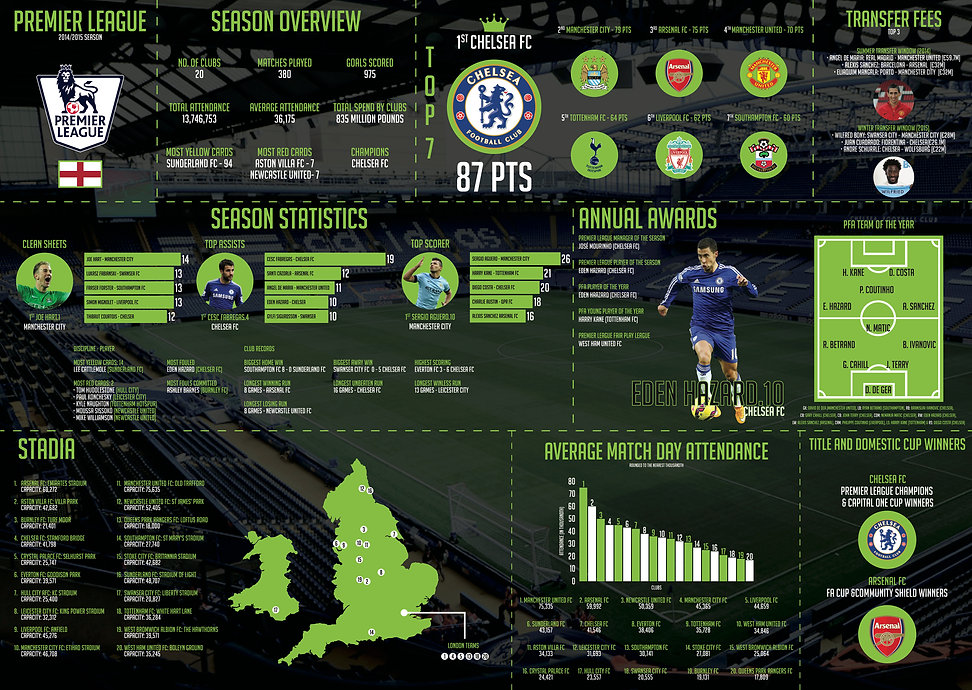 English premier league A2.jpg