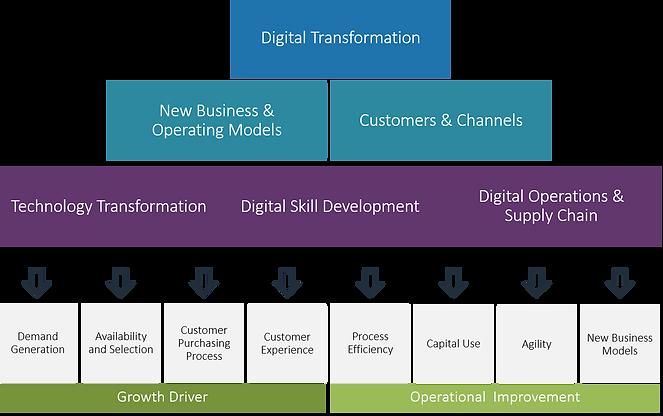 01 Digital Strategy Frame.png