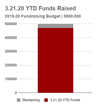 3.21.20 YTD Funds Raised (3).png