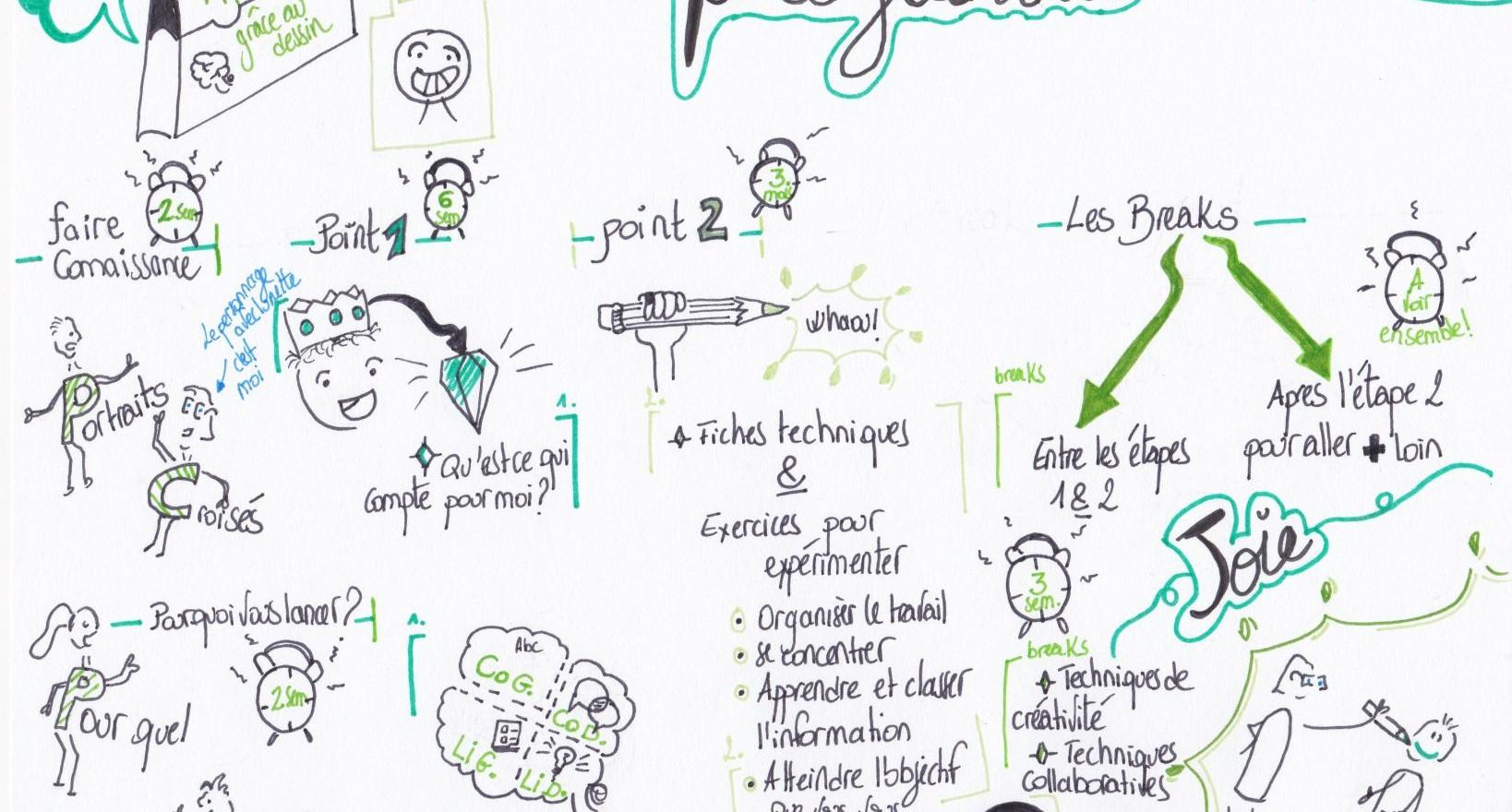 "Programme ""apprendre grace au dessin""- DrawthelightFacilitation-Gaëtane Perrault"