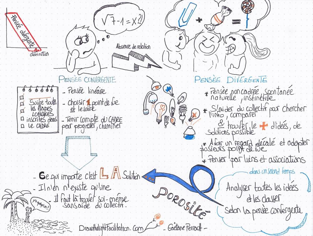 La pensée divergente/pensée convergente définition - DrawthelightFacilitation - Gaëtane Perrault-