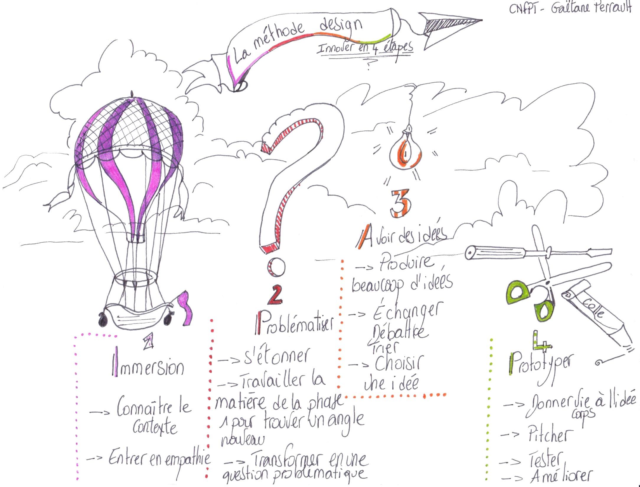 Les étapes de la méthode design