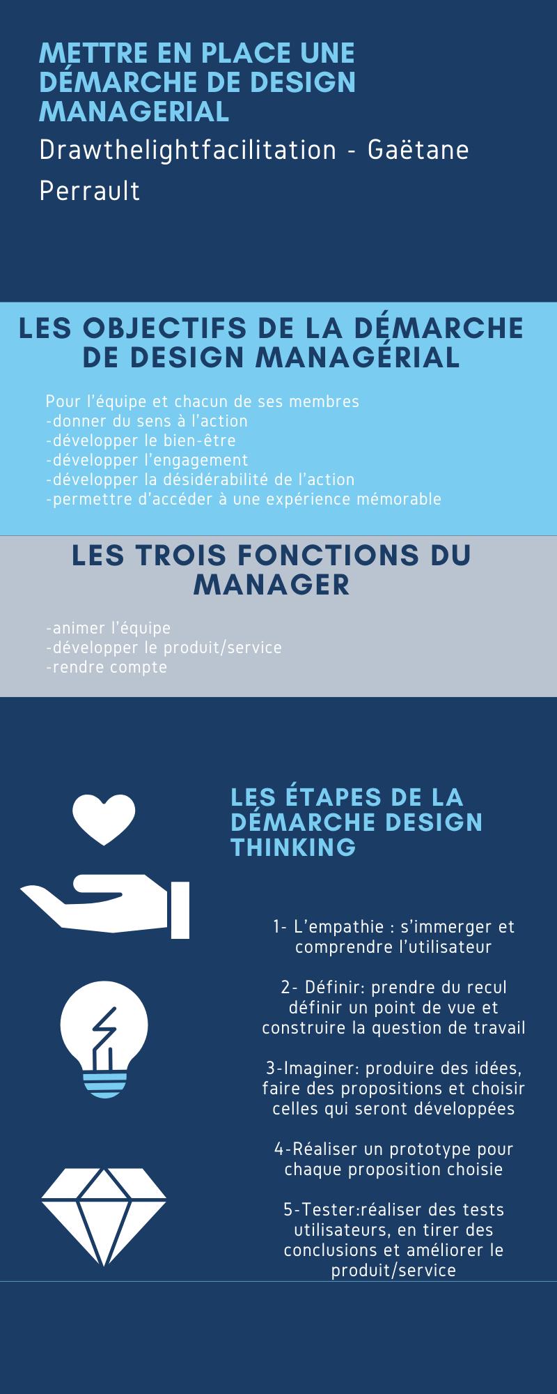 Mettre en place une démarche de design managérial-1 Drawthelight facilitation - Gaëtane Perrault