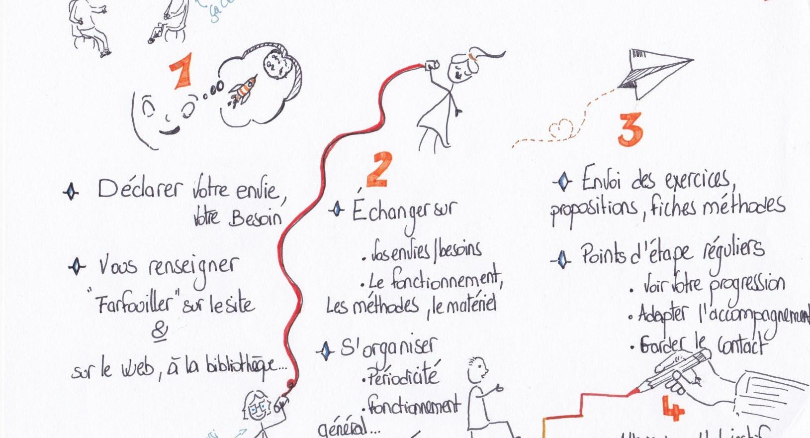 Les étapes pour commencer un accompagnement par le dessin- DrawthelightFacilitation-Gaëtane Perrault