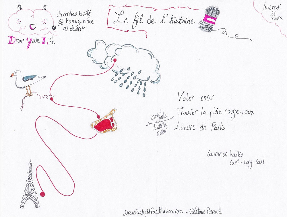 Le fil de l'histoire Drawthelight Facilitation - Gaëtane Perrault