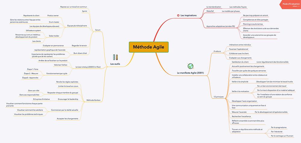 Mind map  la méthode Agile d'après le livre THIRY, Thomas. Les pratiques de l'équipe agile : définissez votre propre méthode. De Boeck supérieur, 2019