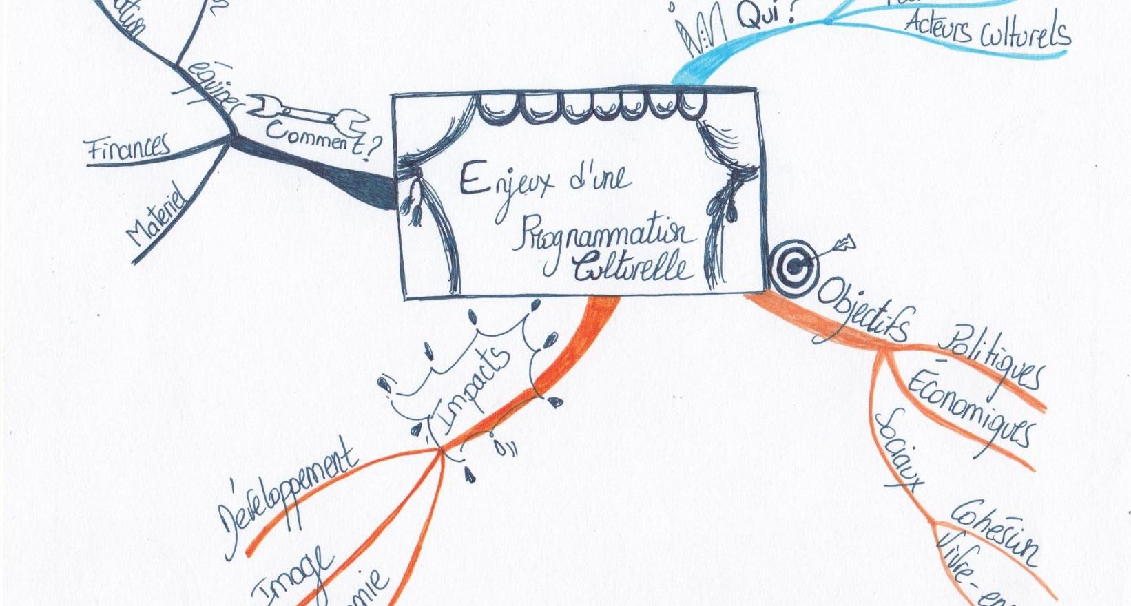 L'accompagnement par le dessin- p&dagogie par l'image- drawthelight Facilitation
