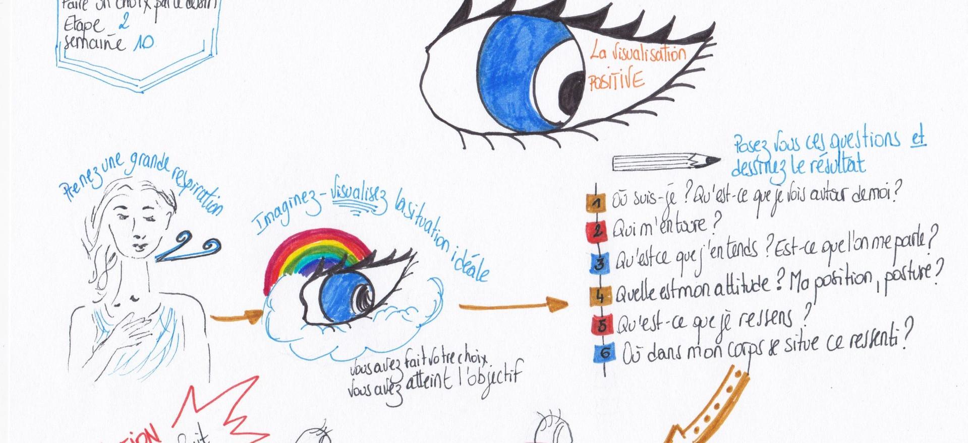 Exercice La visualisation positive du projet /programme faire un choix - DrawthelightFacilitation-Gaëtane Perrault