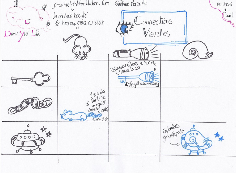 connexions visuelles exercice du 3 avril  - Drawthelight Facilitation