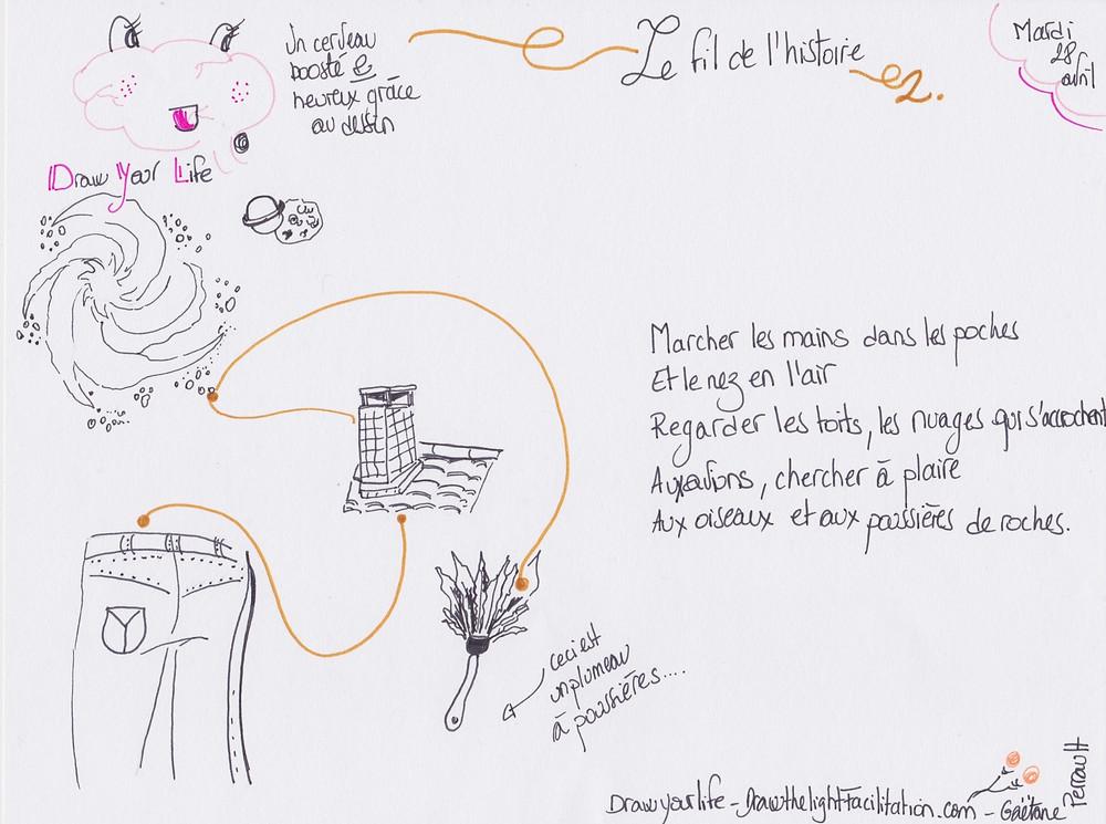 Le fil de l'histoire 2 - DrawthelightFacilitation - Gaëtane Perrault