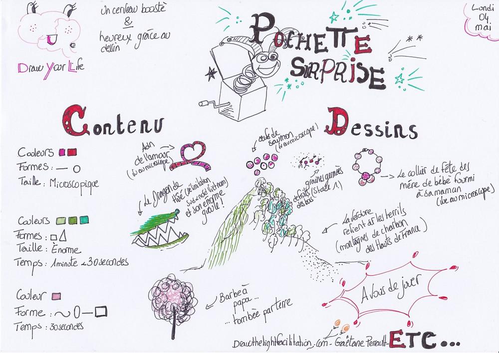 Pochette surprise - DrawthelightFacilitation - Gaëtane Perrault