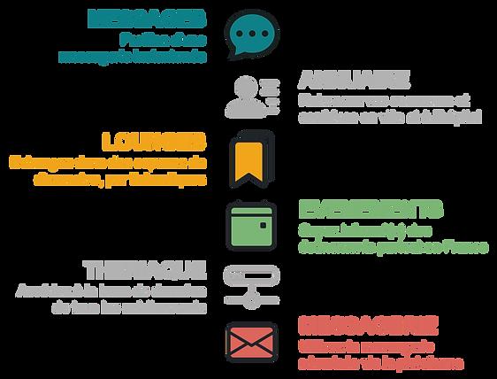 reseau digital des professionnels de la pharmacie - messages instantanés, salons, lounges, theriaque, annuaire, evenements et messagerie sécurisée