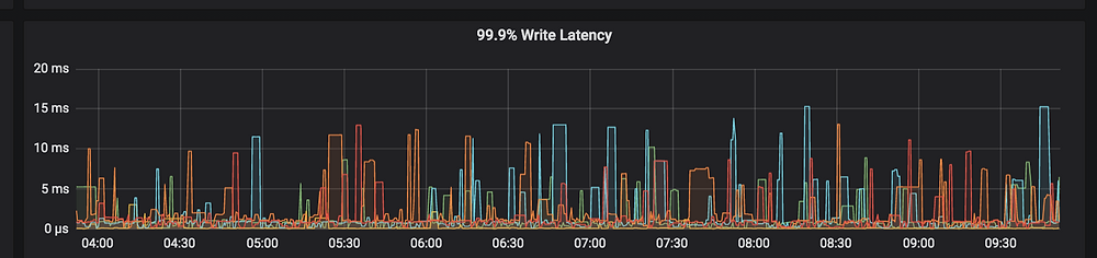 Cassandra write latency