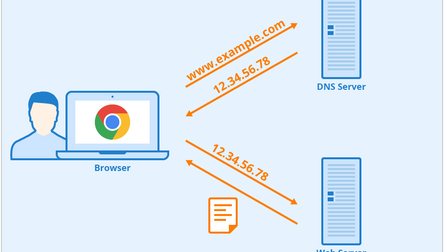 Best Free DNS Servers in 2021