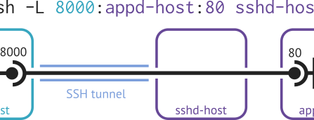 Exploring SSH Port Forwarding with Examples