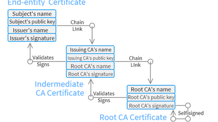 Exploring SSL Certificate Chain with Examples