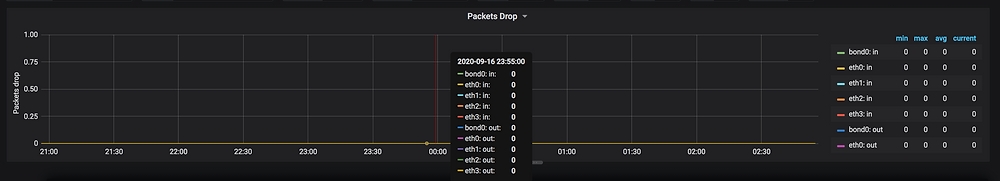 Packets drops on Linux