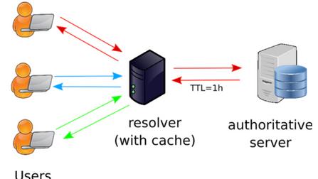 Understanding DNS PTR Record