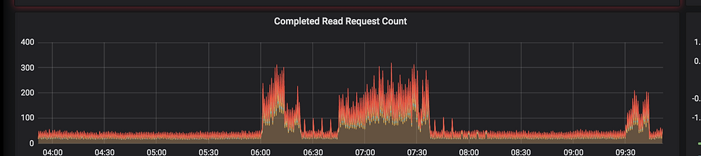 Cassandra Read Request Count