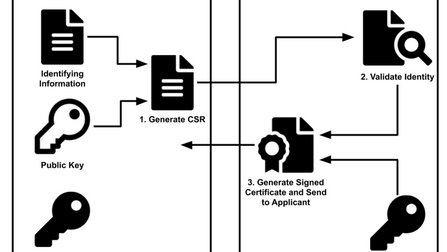 Generate CSR with OpenSSL Command