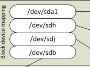 Understanding Block Device with Examples