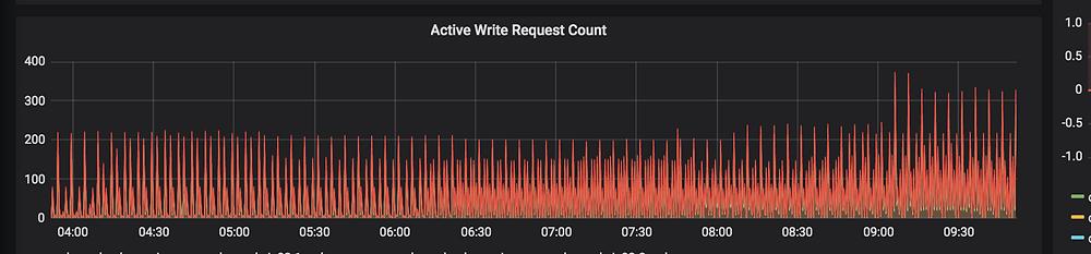 Cassandra Active write request count