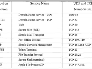 Understanding HTTPS Default Port number 443