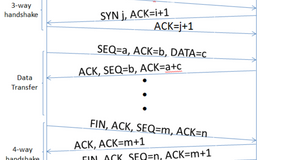 Understanding TCP Sequence Number with Examples