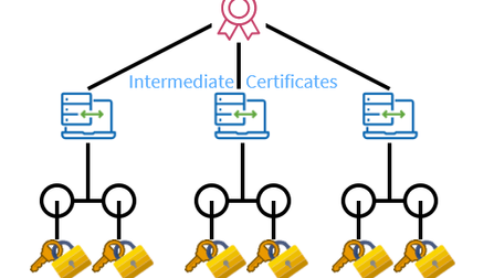 Install and List Root CA Certificate on Linux