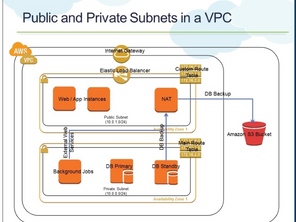Understanding AWS VPC with Examples