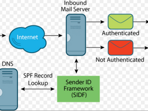 Understanding DNS SPF Record with Examples