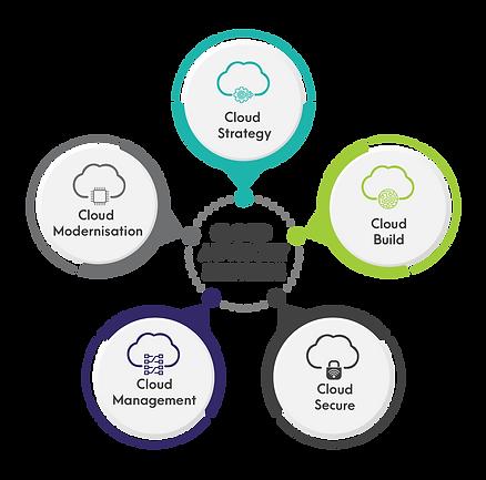 Cloud Advisory Services_5.png