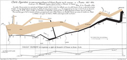 Charles Minard's 1869 Map